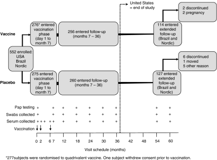 High sustained efficacy of a prophylactic quadrivalent human papillomavirus types 6/11/16/18 L1 virus-like particle vaccine through 5 years of follow-up.